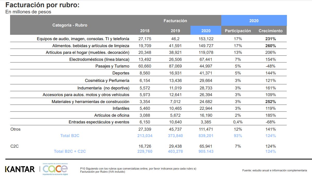 facturacion en millones de pesos ecommerce argentina